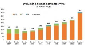 Evolucion del financiamiento