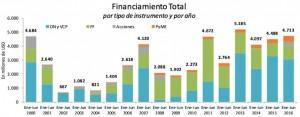 Financiamiento Total